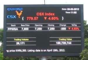 CSX index