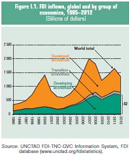 FDI into emerging markets beats developed markets