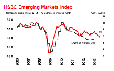 Emerging market growth slows to over four-year low: HSBC