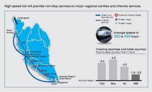 KL Singapore High Speed Railway