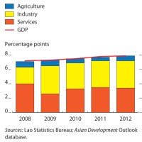 Asian Development Outlook 2013: Asia's Energy Challenge