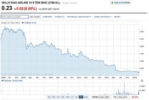 MAS chart