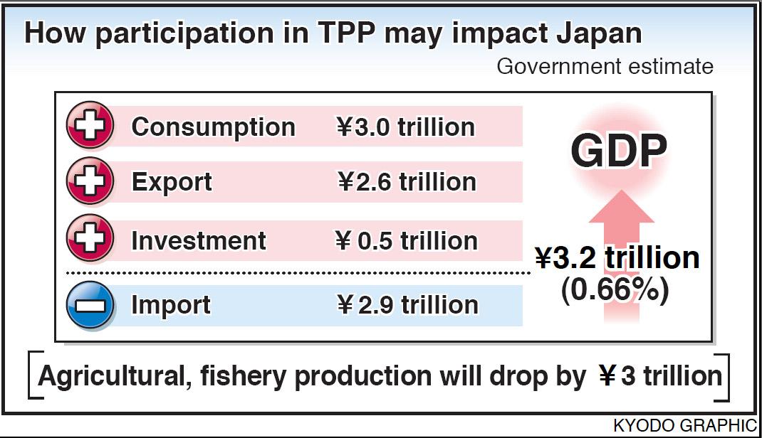 Sun rises on Japan's TPP entrance
