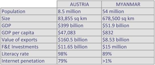 Table Austria