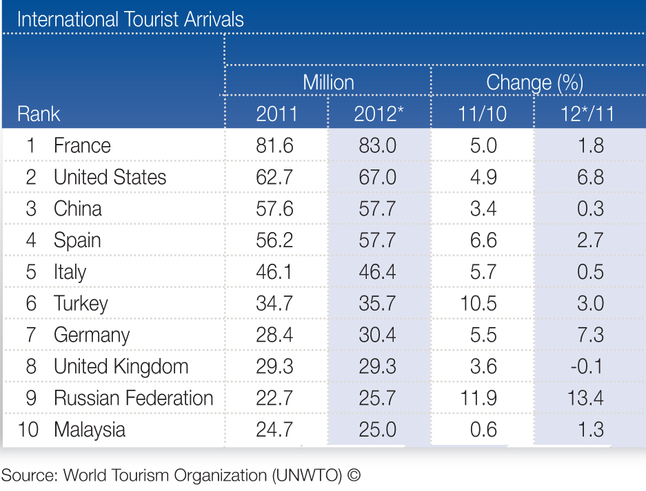 Malaysia drops in tourism ranking