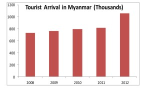Tourist income surges 70% in Myanmar
