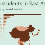 Infographic: US students in East Asia