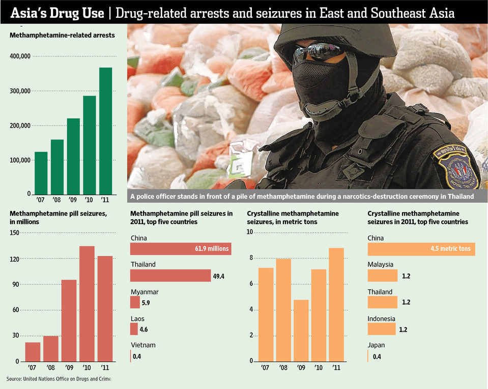 Myanmar helpless against drug dynamics