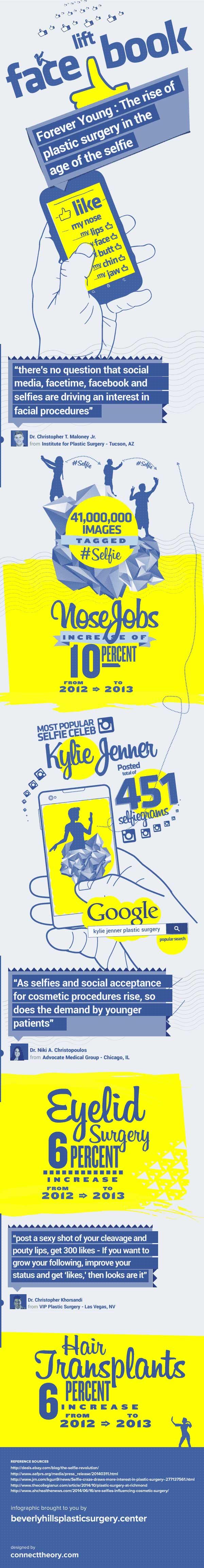 plastic_selfie_infographic