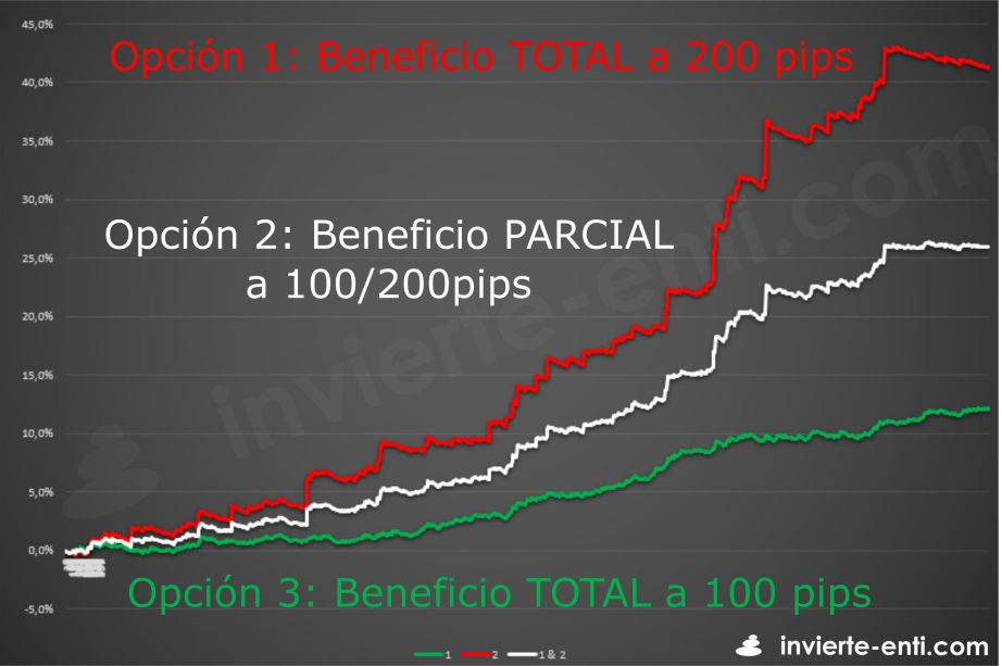 beneficio parcial invierte en ti