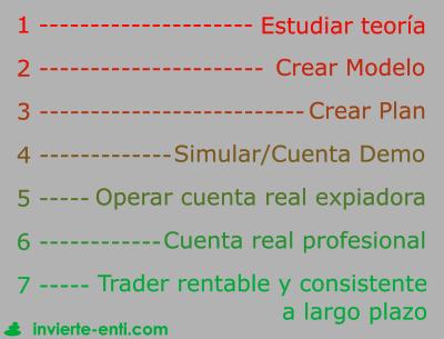 Metodologia operador trading invierte en ti