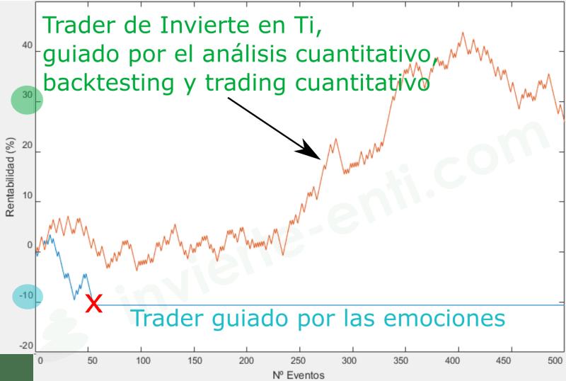 como ser un trader rentable invierte en ti