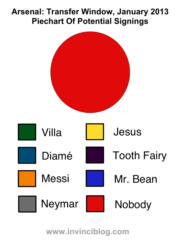Arsenal Transfer piechart