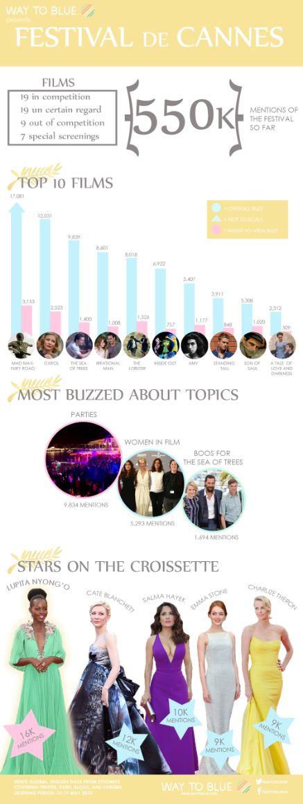 WTB Cannes Mid-Week infographic