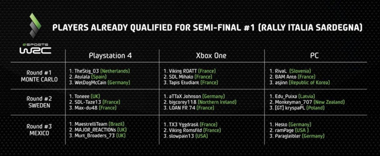 WRC5_Qualified