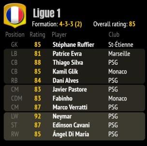 FIFA 18 ratings 2a - best team FRA