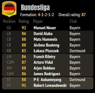 FIFA 18 ratings 2a - best team GER