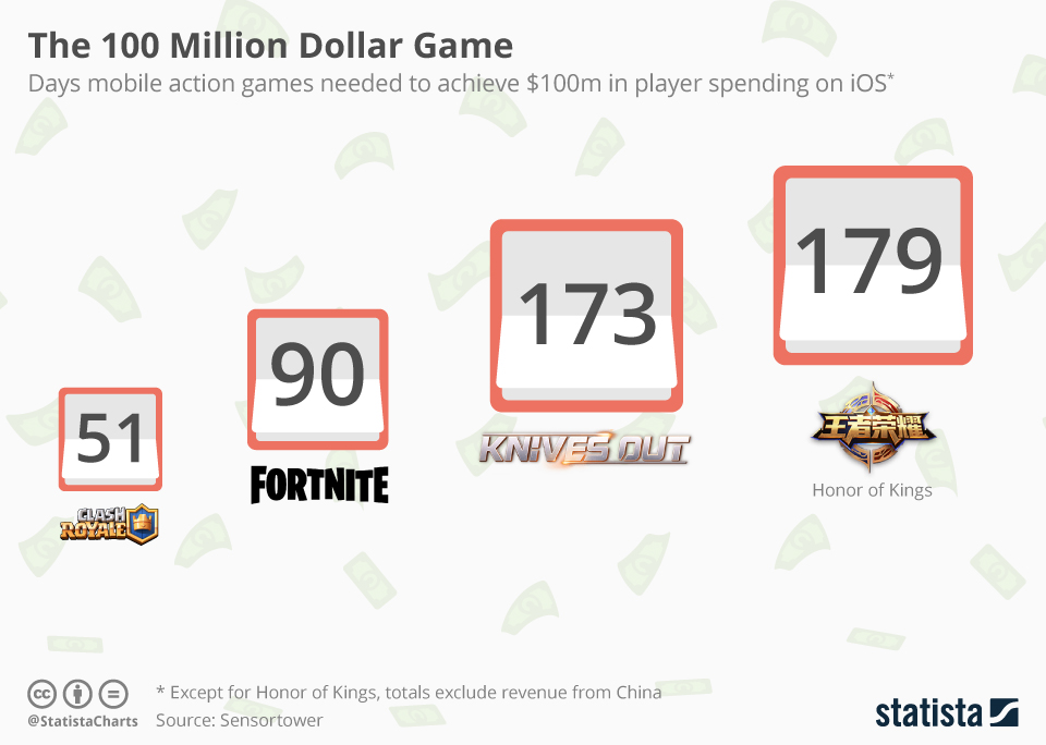 Infographic: The 100 Million Dollar Game | Statista