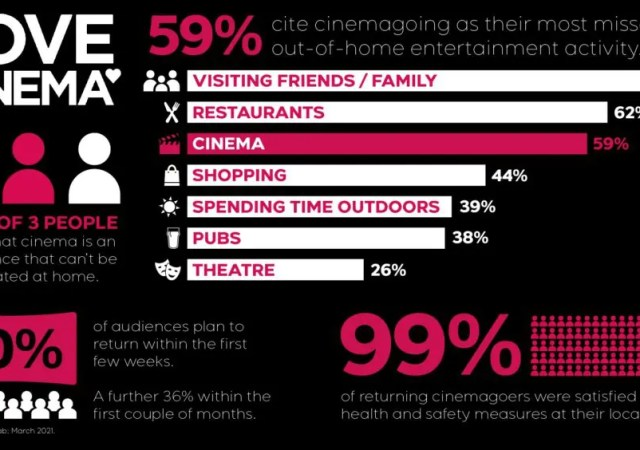 Cinema Infographic 2021