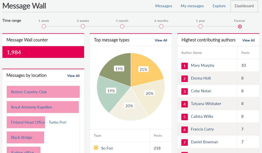 Message wall analytics dashboard