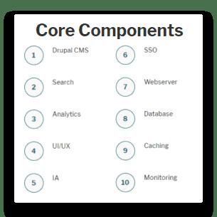 Invotra platform components