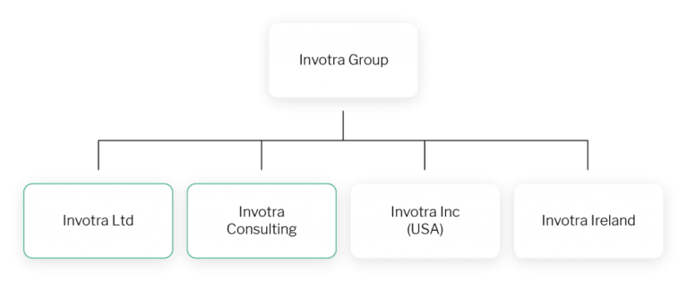 invotra group breakdown chart
