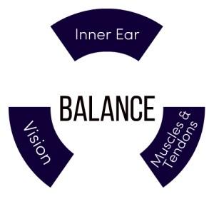 balancetrio