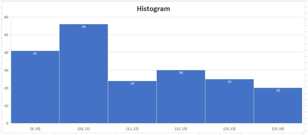 histogram spc