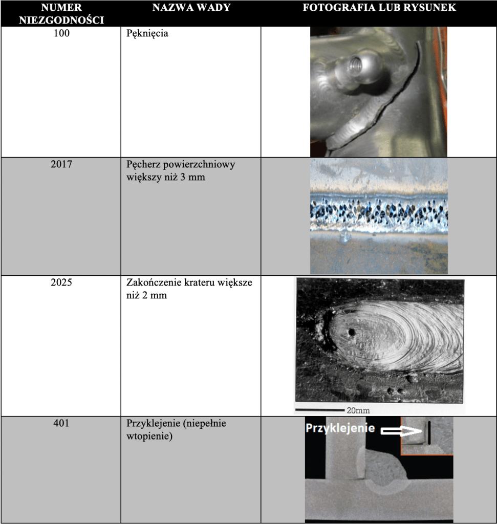 wizualna ocena spoin VT - wady spawalnicze