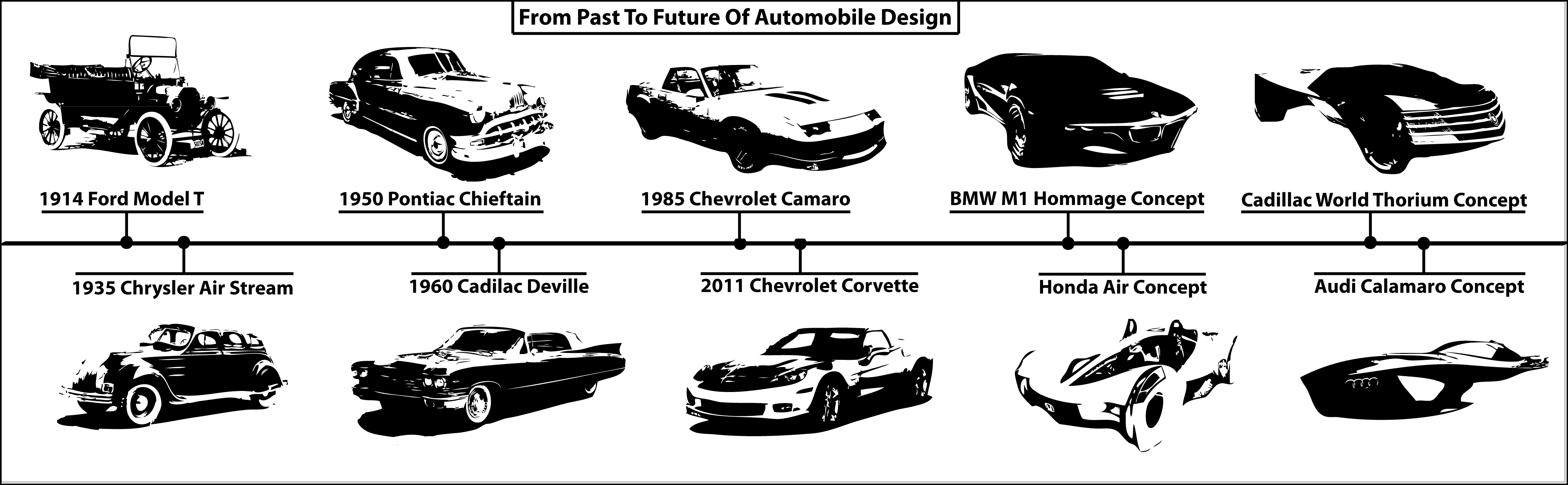 From Past To Future Of Automobile Design