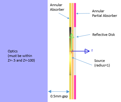 Figure 3. Cut-away side view of the '0' with source, annular absorber (back side of source), annular partial absorber (front side of source), and reflective disk.