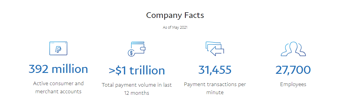 paypal company facts