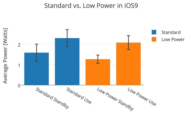 Low power mode battery graph