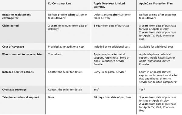 Apple explica las condiciones de garantía en Europa