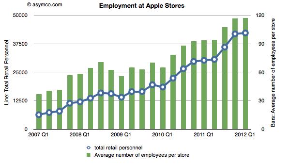 Apple ha creado más de 35.000 nuevos empleos en sus Apple Store