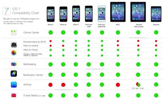 Compatibilidad de iOS 7 con los diferentes modelos de iPhone, iPad e iPod touch
