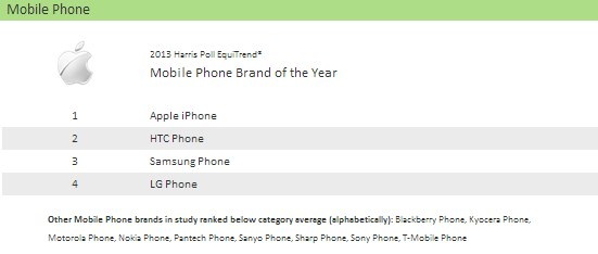 harris-poll-mobilephone