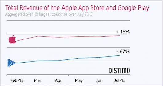 tienda-de-aplicaciones-apple-vs-google