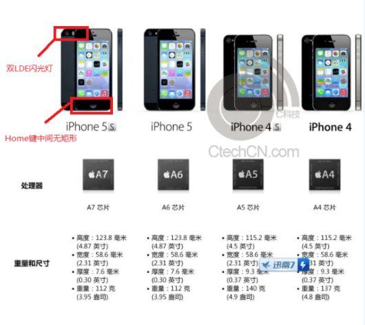 ficha-técnica-iphone-5s