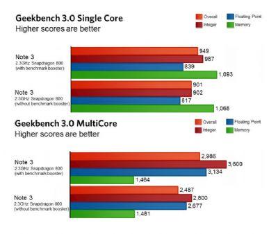 Galaxy-Note-3-GeekBench_76839_1-iosmac