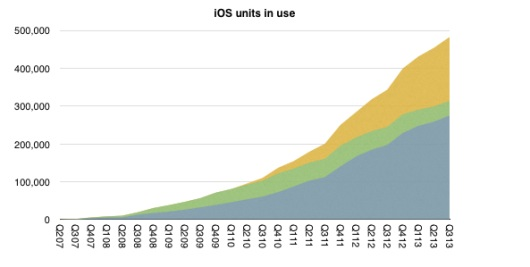 Cumulative-iOS-units-in-use-Horace-Dediu-001-530x267