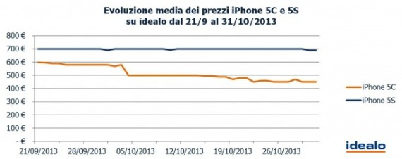Evoluzione-media-dei-prezi-iPhone-5C-e-5S-su-idealo-614x244