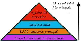 Jerarquía de memoria de un ordenador