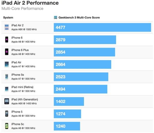 iPad-Air-2-Geek-Bench-Multi-Core