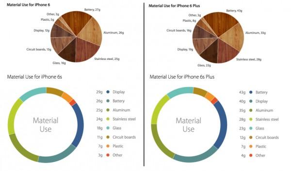 iphone-6-6s-materiales