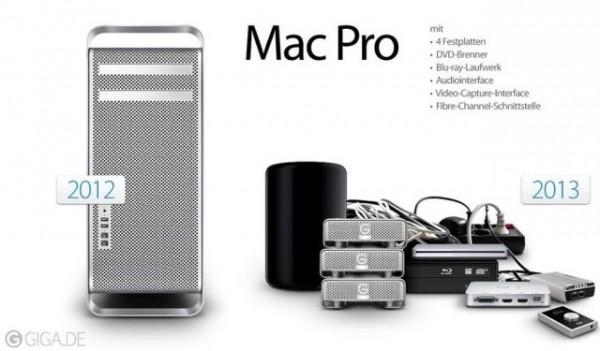 Comparativas Mac Pro