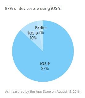 ios9-iphone-porcentaje