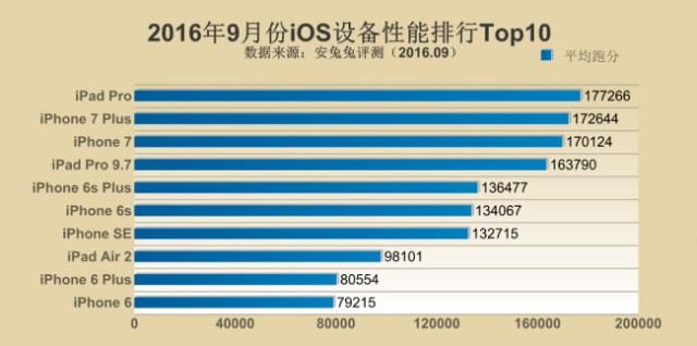 Esta es la clasificación de AnTuTu sobre los 10 dispositivos iOS más potentes de septiembre.