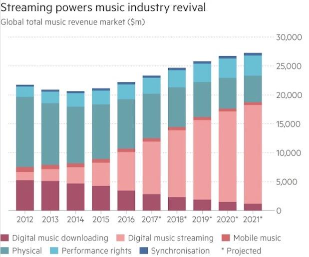 música en streaming va a superar la venta CDs y Vinilos-11