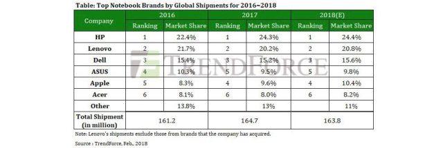 Muestra las cuotas de mercado por marcas y proyecciones del año